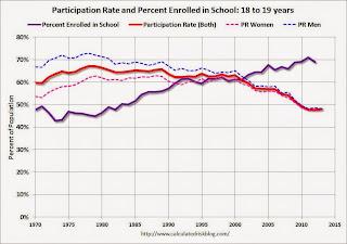 School Enrollment 18 to 19 years