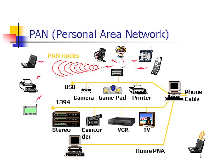 Temukan Pengertian Pengertian Personal Area Network PAN