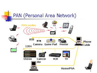 Personal Area Network (PAN) adalah