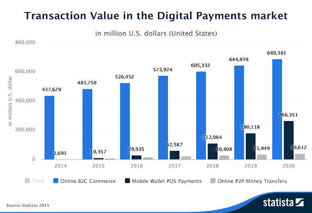 """digital payments market size and transaction value """