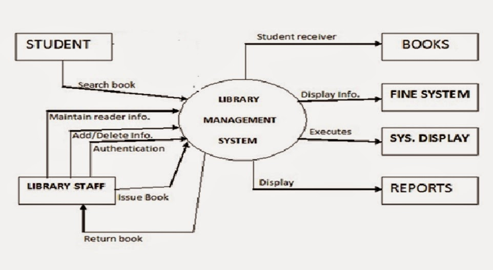 Context Diagram Library Management System Choice Image How To Guide And Refrence