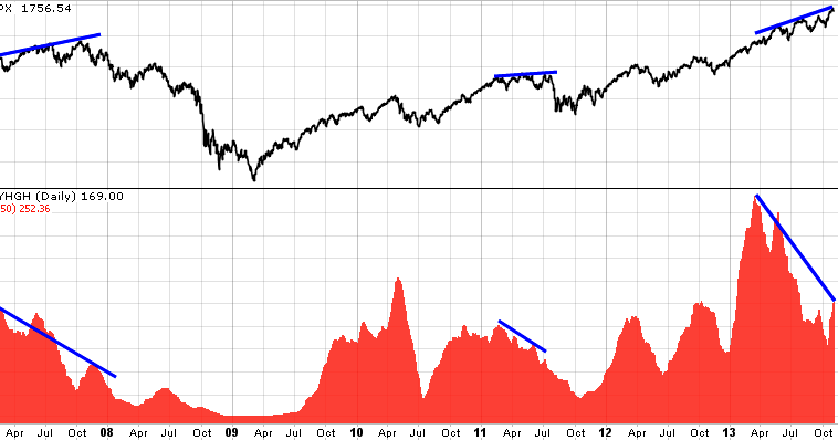 Is the market rally running out of steam?