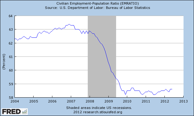 Civilian employment ratio, June, 2012