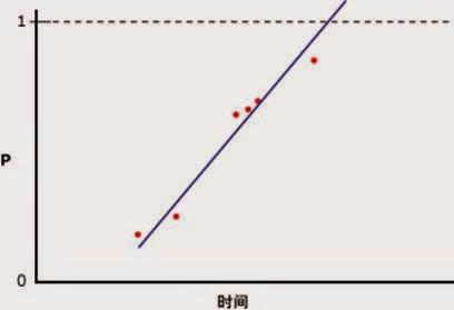 未能使用线性回归正确建模的数据