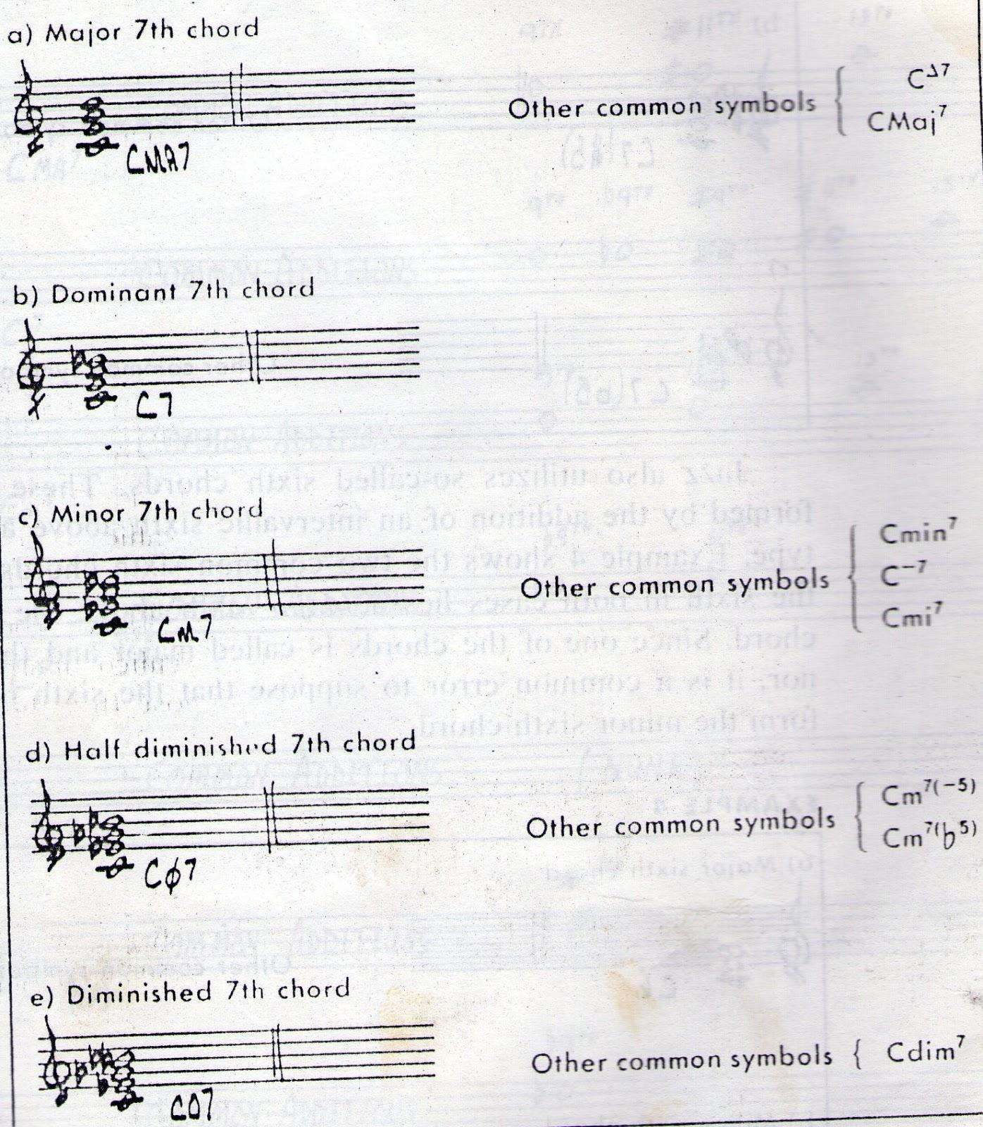 Jazz Chord Music Zone
