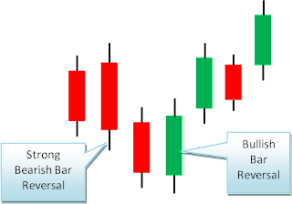 bullish bearish bar reversal