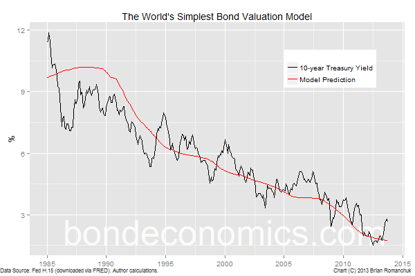 World's simplest bond valuation model
