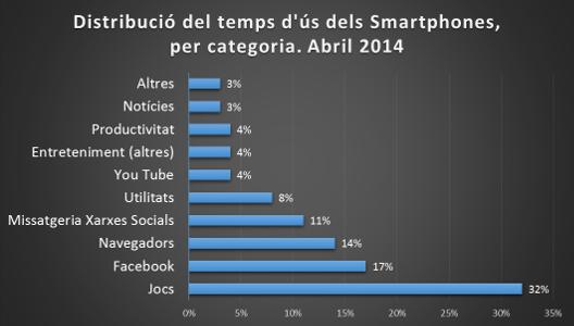 Distribució temps d'us smartphones