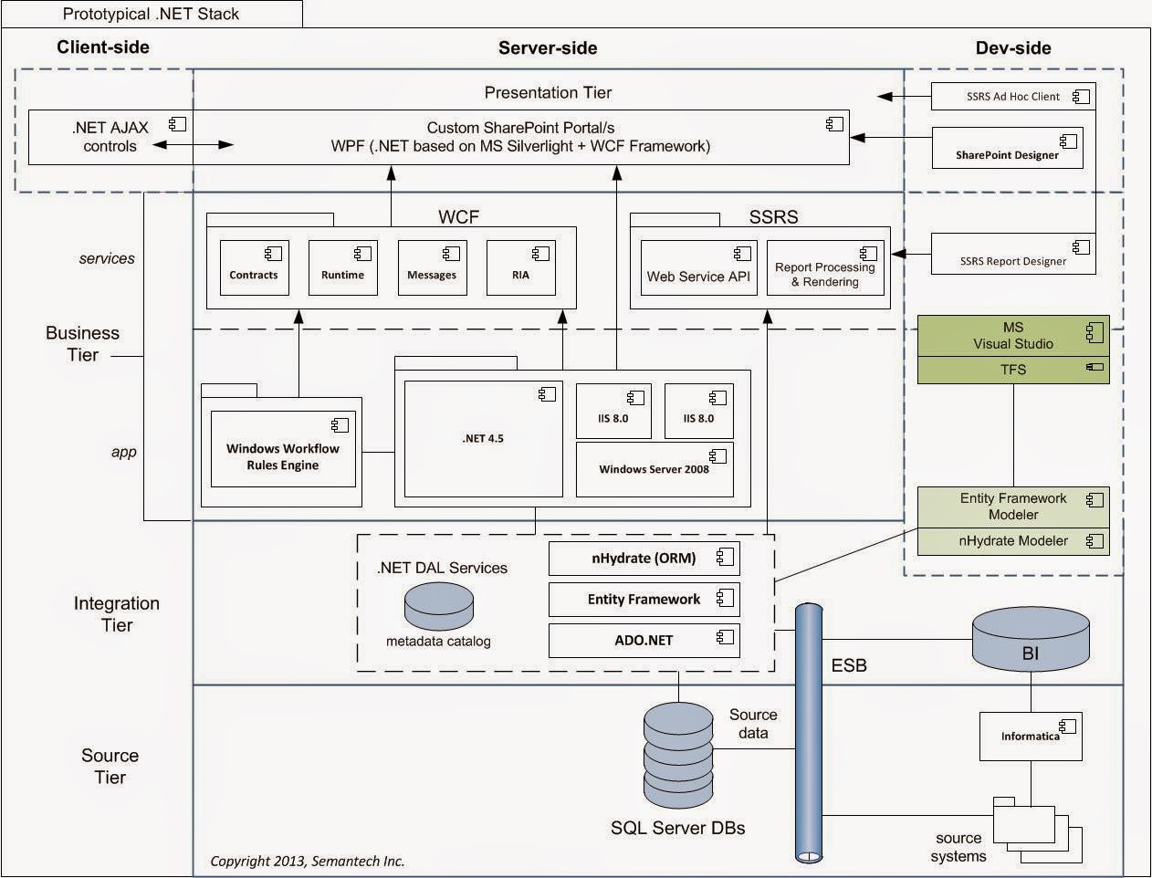.NET%2BStack solution architecture defined ~ it architecture journal
