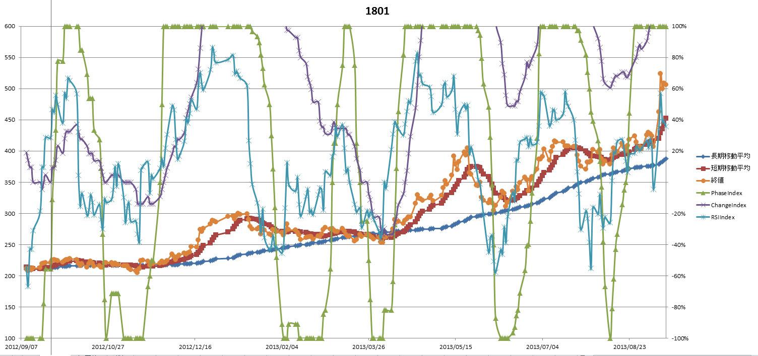 株価 大成 予想 建設