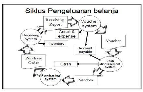 Sistem informasi akuntansi gambar 3 bagian yang terlibat ccuart Image collections