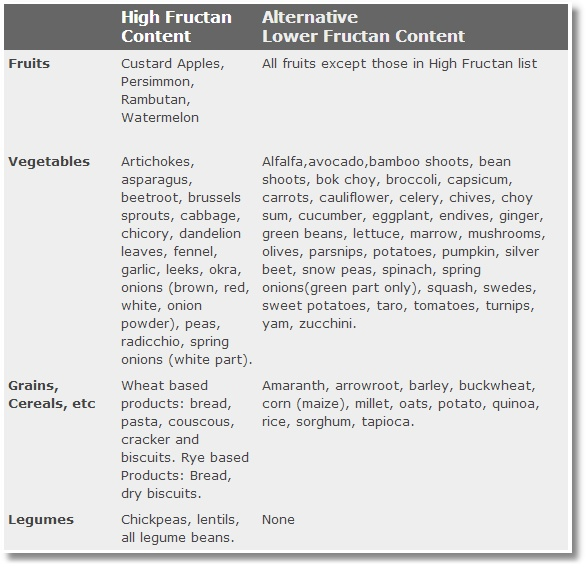 Low Fructan Food List