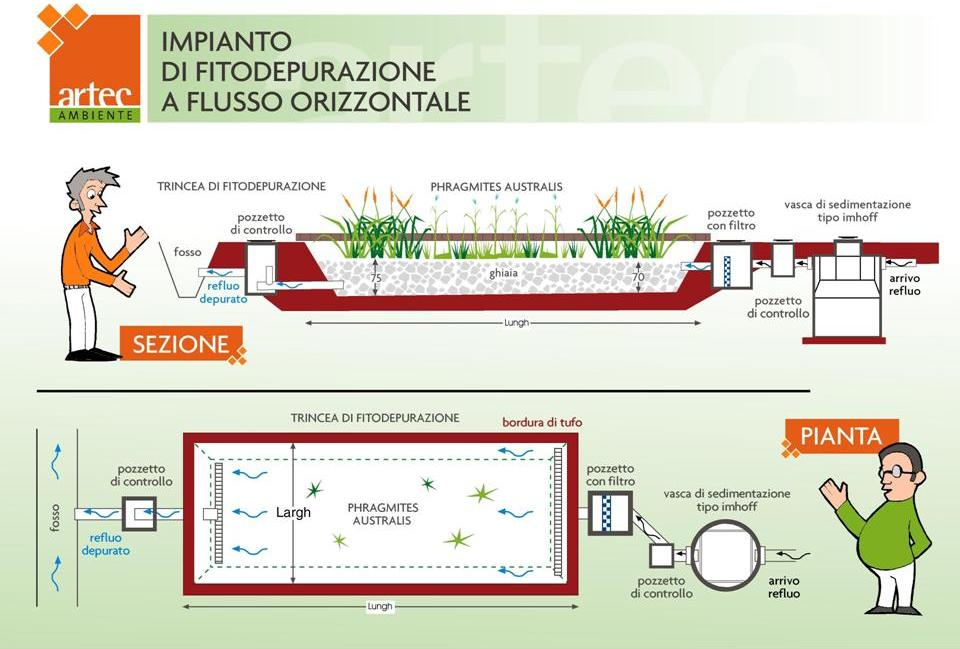 FITODEPURAZIONE Water Management and Sustainable Sanitation: La fitodepurazione per una ...