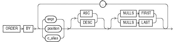 Diagrama de ORDER BY