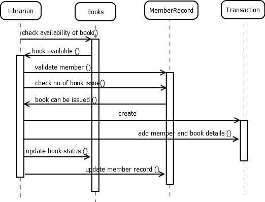 kundan chaudhary  prepare a sequence diagram for issuing a book in    prepare a sequence diagram for issuing a book in the library management system
