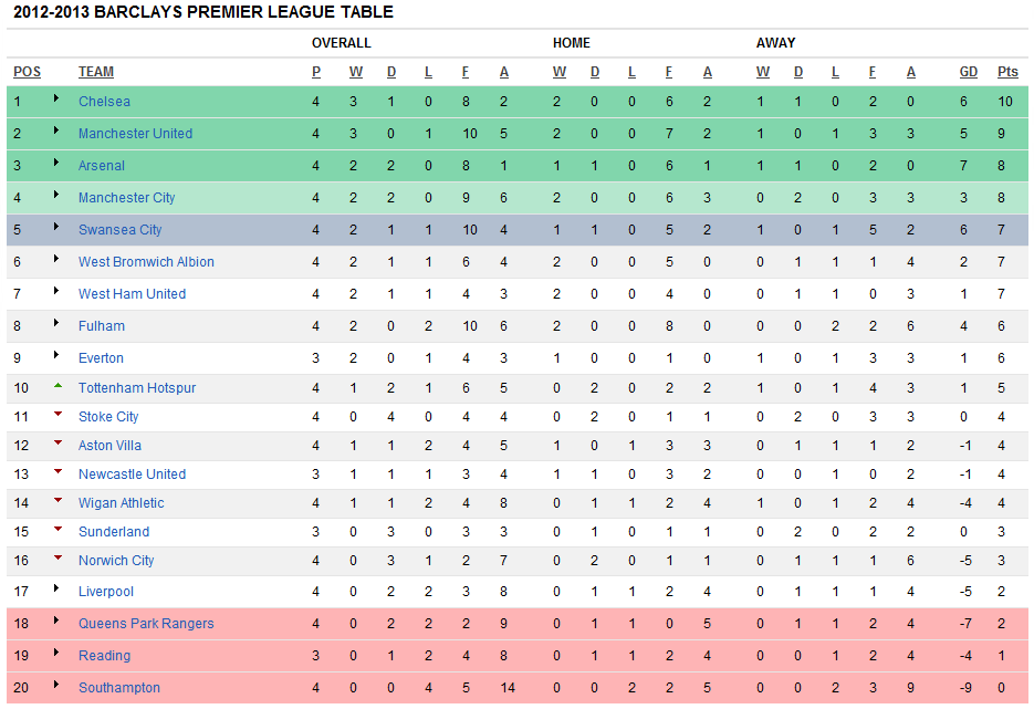 Remarkable The Barclays Premier League 2012/2013 Table as of 18th Sept 2012. 935 x 641 · 36 kB · png