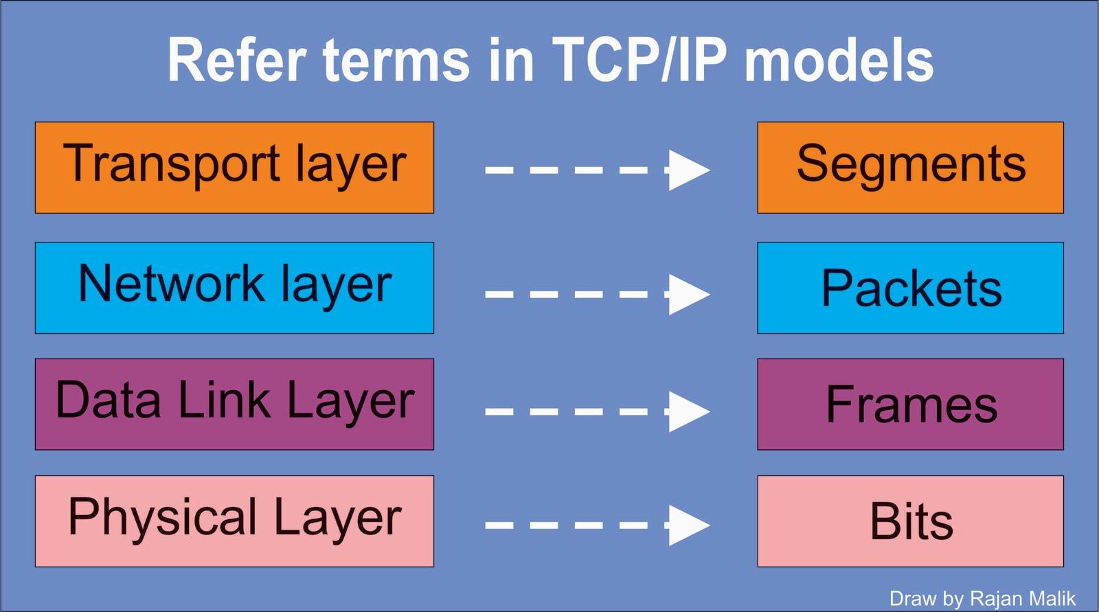 osi vs tcp ip model
