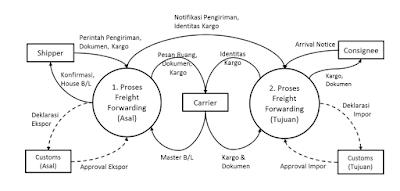 gambaran umum proses bisnis jasa freight forwarding