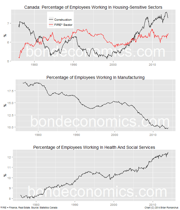 Chart: Canadian employment, selected sectors