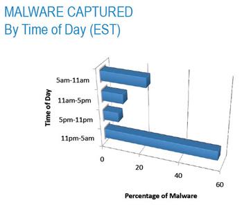 Gambar Statistik Sumber Penyebaran Malware Dari Google!