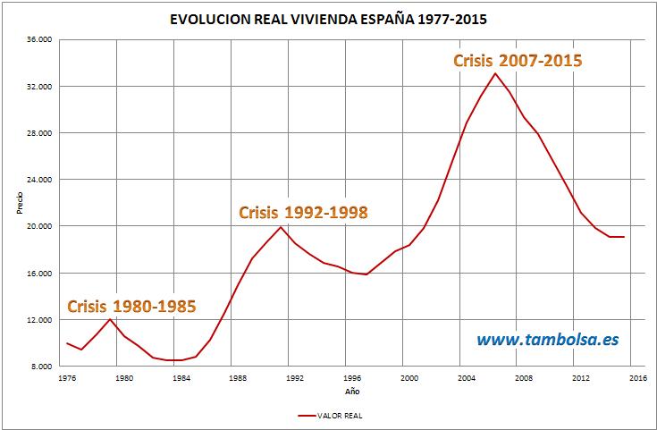 Tambolsa las 3 crisis inmobiliarias recientes en espa a - Bienes raices espana ...