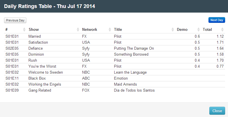 Final Adjusted TV Ratings for Thursday 17th July 2014