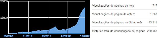 Histórico de páginas visualizadas no JotaV Multimédia