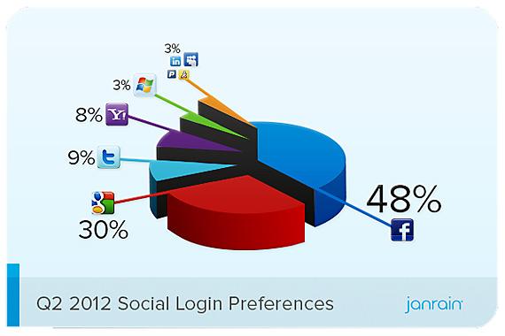 Facebook detine 48% din piata login-urilor sociale