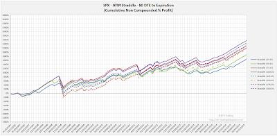 SPX Short Options Straddle Equity Curves - 80 DTE - Risk:Reward 25% Exits
