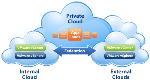 With my head in the Clouds (VCP5-IAAS)