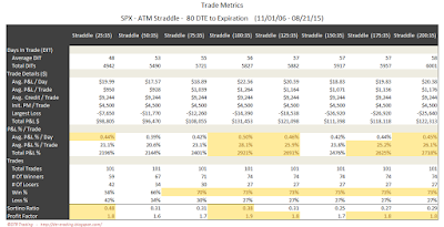 SPX Short Options Straddle Trade Metrics - 80 DTE - Risk:Reward 35% Exits