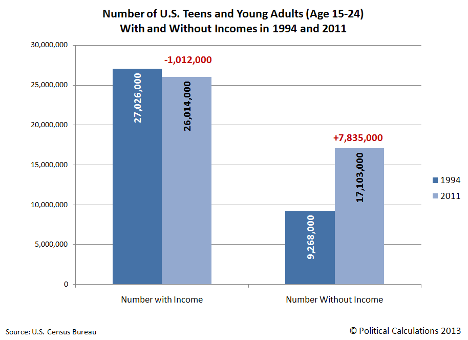 Number of U.S. Teens and Young Adults (Age 15-24) With and Without Incomes in 1994 and 2011