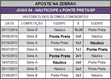 LOTECA 632 - HISTÓRICO JOGO 04