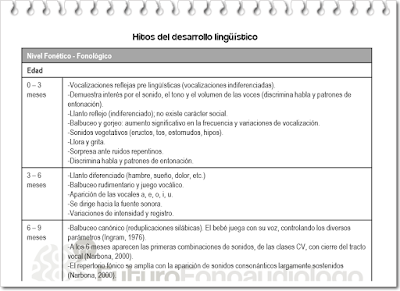 https://futurofonoaudiologo.files.wordpress.com/2015/03/hitos-desarrollo-linguistico.pdf