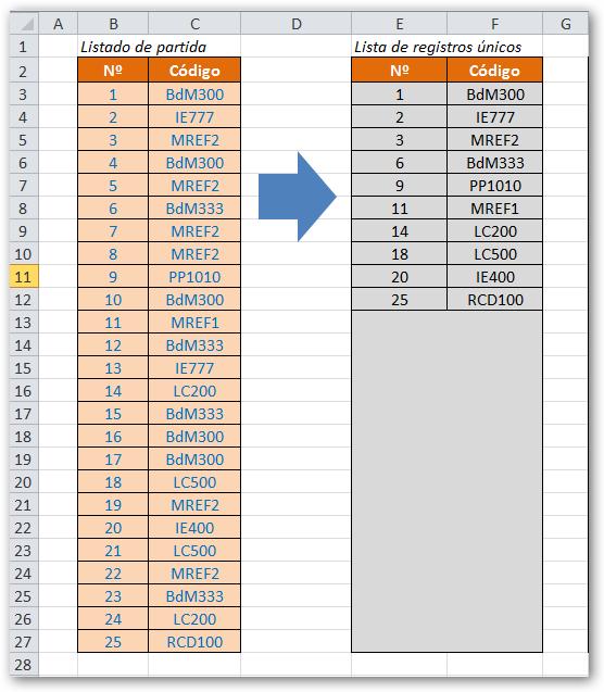 La rebotica de excel lista de valores nicos con frmulas empezamos generando una columna de procesos en i3 para obtener los valores nicos para ello nos situamos en dicha celda y escribimos la siguiente frmula y thecheapjerseys Choice Image