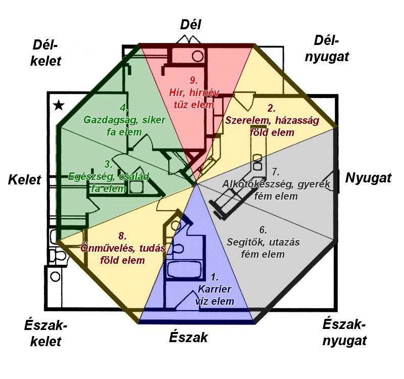feng shui direction map houseoffengshui
