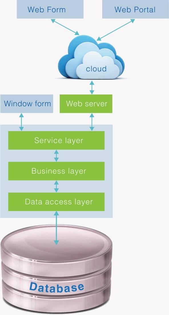 hệ thống thông tin quản lý giáo dục AQTECH