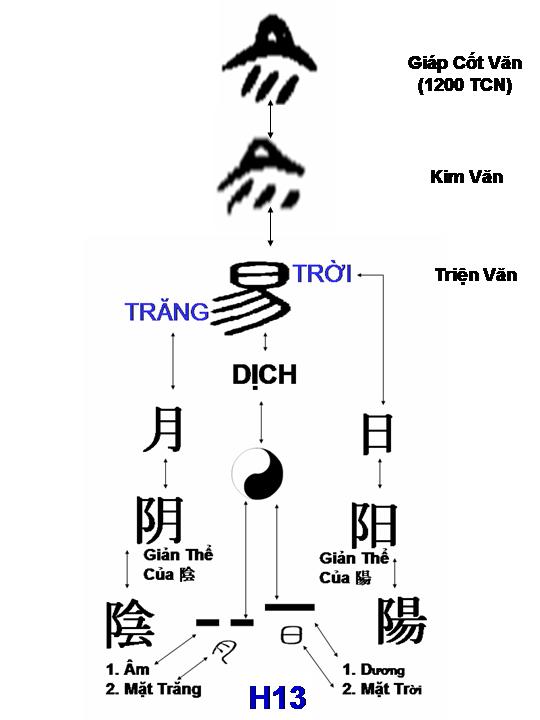 H13+-+Troi+Tang+Trong+Chu+Dich+tu+giap+c