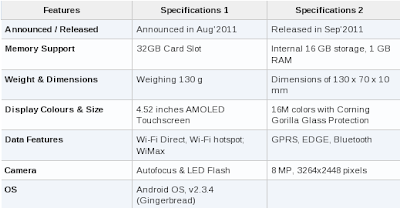 Samsung Galaxy Epic 4G Touch Features & Specification