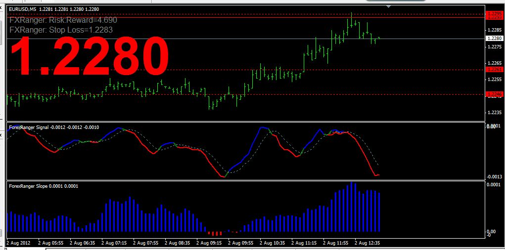 Trading forex dengan indikator
