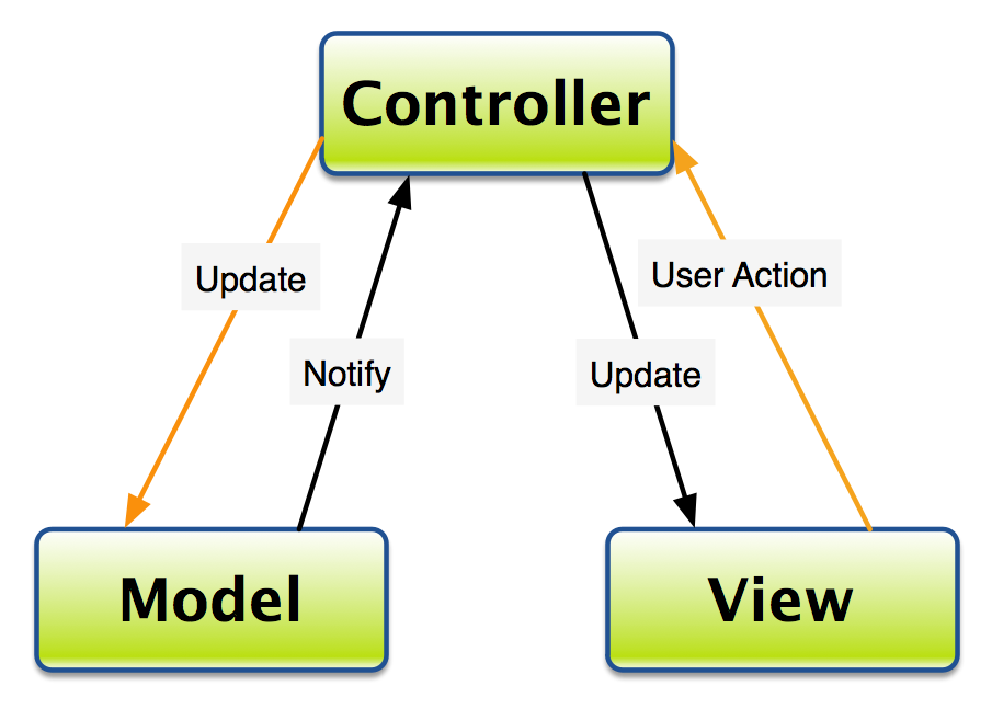 Learning web technologies principles of mvc for php for Architecture mvc