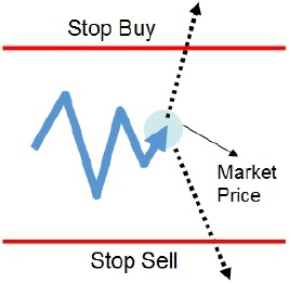 Forex buy limit vs buy stop