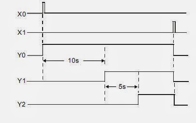 Basic plc ladder programming examples 9 plc plc ladder plc ebook topics covered in this example is plc timer starting 3 motors sequentially ccuart Choice Image