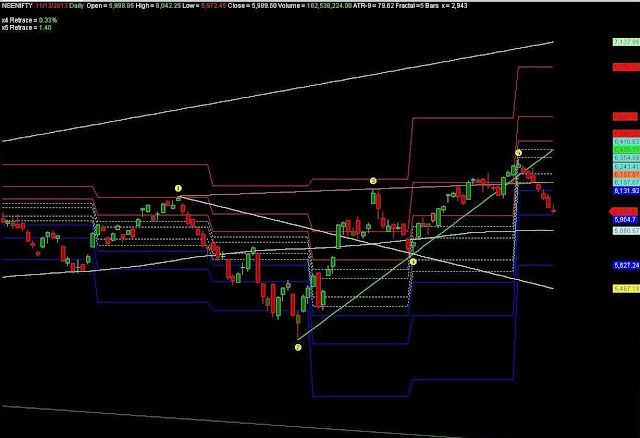 NSE Nifty 50 Wolfe Wave
