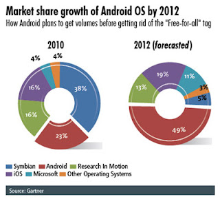 Market Share Growth of Android OS by 2012