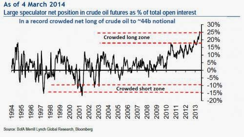 Long Crude Oil Speculative Bets Rise To All Time High