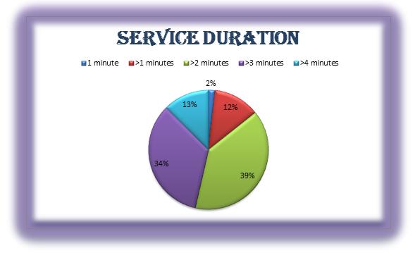 Harvard case study starbucks delivering customer service
