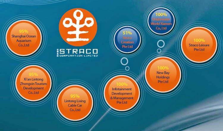 Straco Corporation