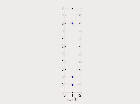 sparse visualisation plot for a sparse 10x1 column vector with a sparsity of 30% in matlab