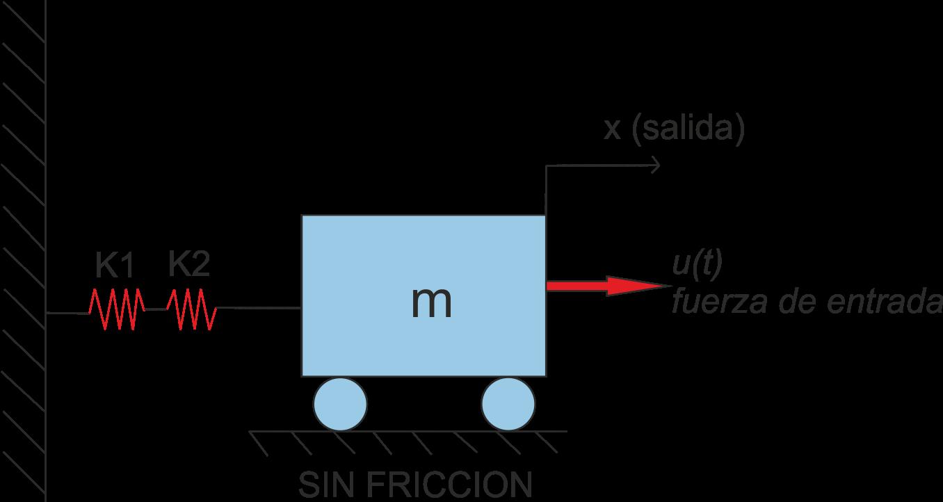 Sistemas de control funcion de transferencia for Funcion de salida